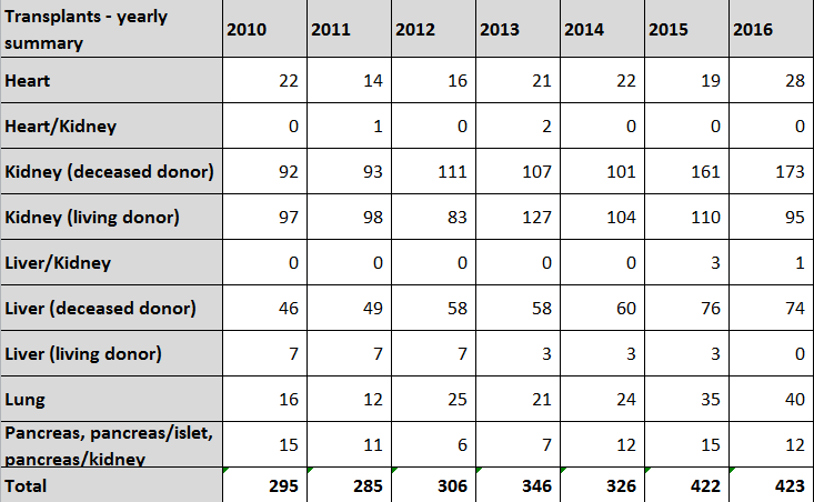 Organ Donation & Transplant Statistics